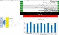 فایل اکسل پرسشنامه تعارض زناشویی54 ایتم(MCQ)